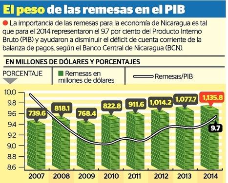 EE.UU. sostiene la entrada de remesas - La Prensa (Nicaragua) (Suscripción) | REMESAS FAMILIARES - INSAMI | Scoop.it