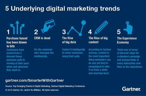 Top Emerging Trends in Digital Marketing - Smarter With Gartner | Digital Brand Marketing | Scoop.it