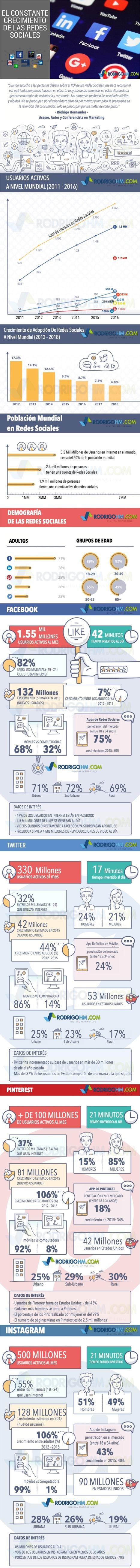 El constante crecimiento de las Redes Sociales #infografia #infographic #socialmedia | COMUNICACIONES DIGITALES | Scoop.it