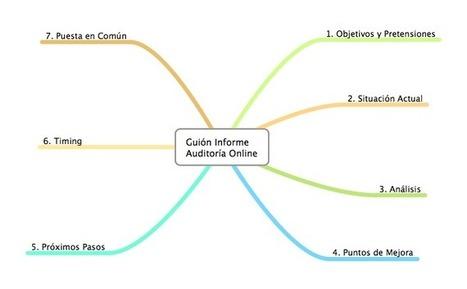 Puntos Clave Hacia Desarrollo de Informe para Auditoria Estratégica Online | Actionable posts | Scoop.it
