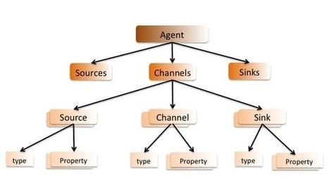 [Flume Cookbook] Understanding Config file format   Apache Flume Cookbook   Scoop.it
