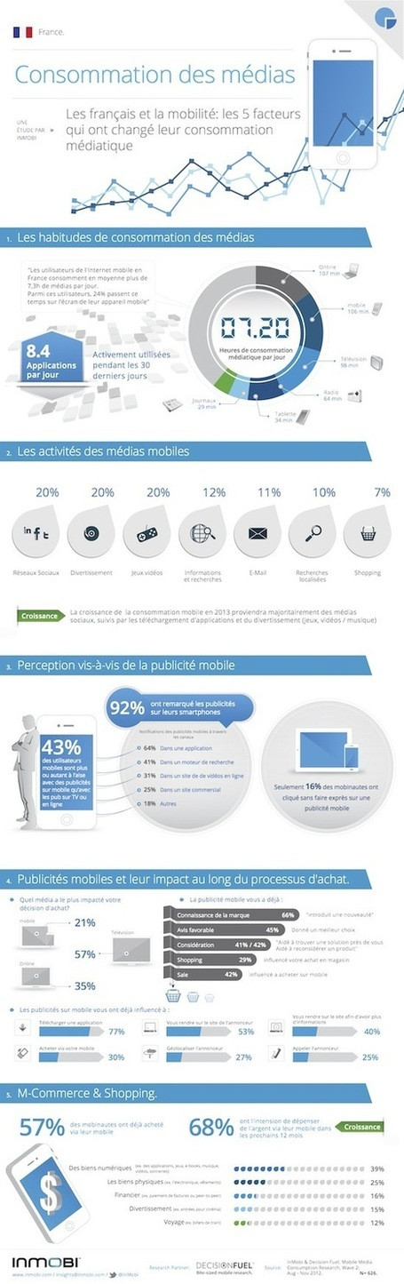 Mobile-Media-Consumption-InMobi_-Enquête-France.jpg (550x1747 pixels) | Les infographies ! | Scoop.it