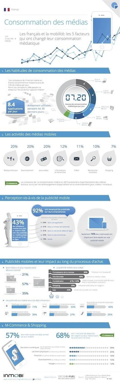 57% des mobinautes français ont déjà acheté sur mobile   Actu et stratégie e-commerce   Scoop.it