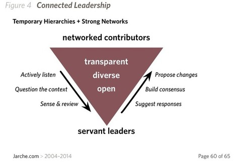 connected leadership is smarter | Business Strategy and Business Intelligence Trends | Scoop.it