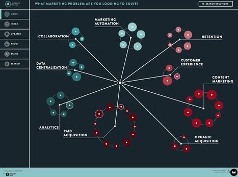 A New Visualization of Today's Marketing Technology Solutions | Integrated Brand Communications | Scoop.it