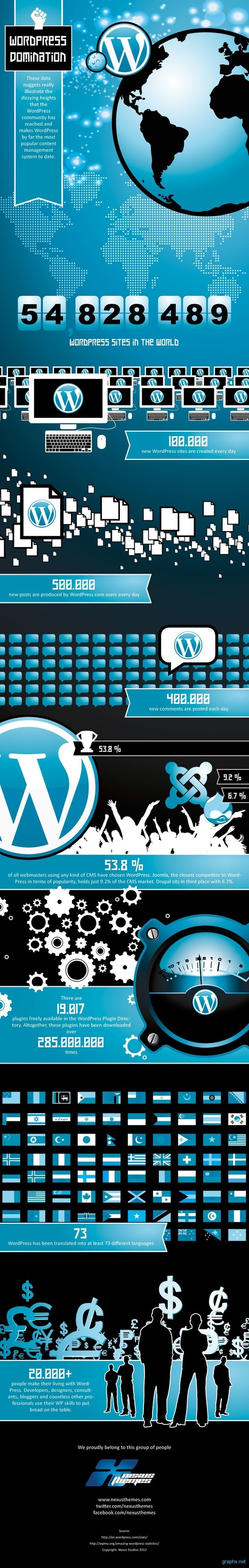 Never Doubt the Dominance of a WordPress Website (Infographic) | Business 2 Community | Digital-News on Scoop.it today | Scoop.it