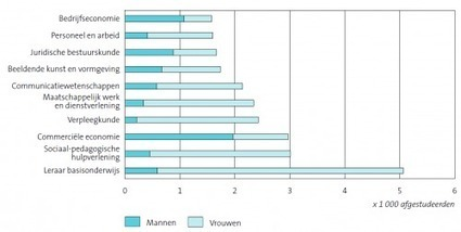 Personeel en arbeid in top 10 hbo-opleidingen | Deelnemersraad JM | Scoop.it