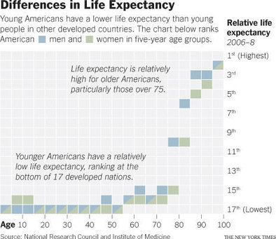 The U.S. #1 in Early Deaths » Sociological Images | Digital-News on Scoop.it today | Scoop.it