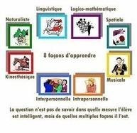 Parvenir à connaître vos élèves : Les Intelligences Multiples   Education   Scoop.it