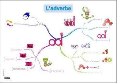 l'Adverbe, carte mentale et affiches   Classemapping   Scoop.it