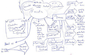 Mindmapping my way   Carte mentale à mafaçon   Wiki_Universe   Scoop.it