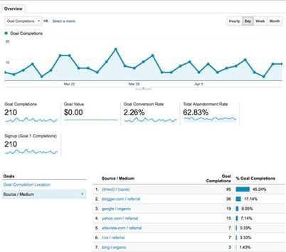 Google Analytics: How to Make Smart Marketing Decisions | Innovation | Scoop.it