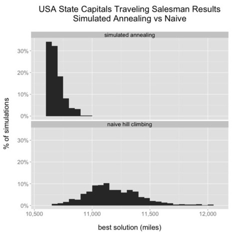 The Traveling Salesman with Simulated Annealing, R, and Shiny | Data is big | Scoop.it