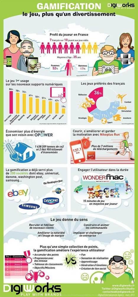 Infographie Un retour sur la Gamification   KILUVU   Scoop.it