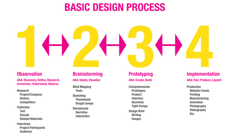 The best guidelines for Design Thinking | Usability | Scoop.it