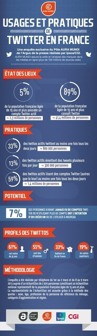 [infographie] Les usages, les pratiques et le profil des utilisateurs de Twitter en France | En Tongs : le Mag des Media Sociaux | Scoop.it