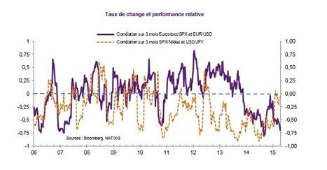 L'horizon reste dégagé pour les actions européennes - Conjoncture économique | Business | Scoop.it