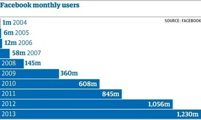 "My Perspective at Facebook ""The God of Social Media""   Digital Marketing   Scoop.it"