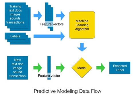 An introduction to Predictive Modeling in Python | Coding and beyond | Scoop.it