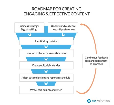 Roadmap for Creating Engaging and Effective Content | Integrated Brand Communications | Scoop.it