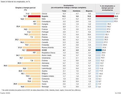 Así colapsará la economía española | LO + VISTO en la WEB | Scoop.it