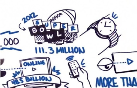 The Three Biggest Myths About Online Video For B2B Brands - ReelSEO Online Video News | Online video marketing | Scoop.it