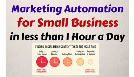 Marketing Automation for Small Business | The Perfect Storm Team | Scoop.it