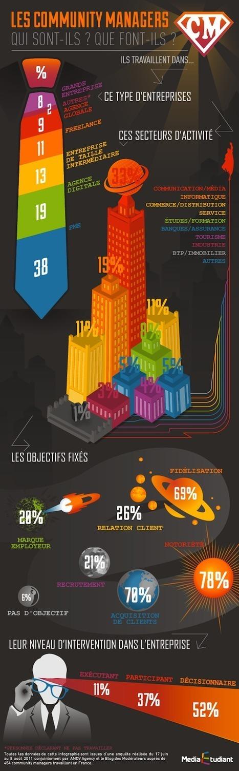 Infographie : Community Manager - Part 201303 - Dans Ta Pub | Community Management | Scoop.it