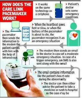 A pacemaker that can SMS the doctor if you miss a beat - The Times of India | Science :) | Scoop.it