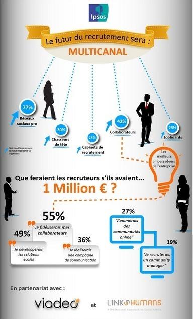 Etude sur le recrutement : le syndrome de la petite annonce ? | Recrutement Mobile et Social | Ressources humaines 2.0 | Scoop.it
