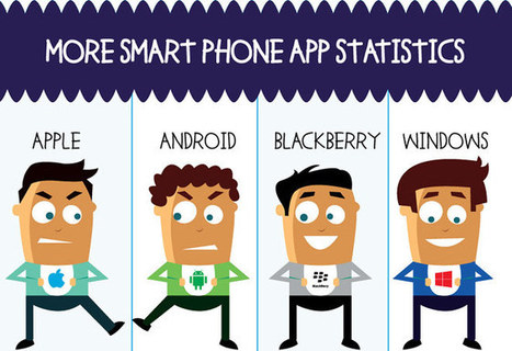 Smartphone OSes and their app stores, an infographic - GSMArena Blog | IB MOCKS Business and Management | Scoop.it