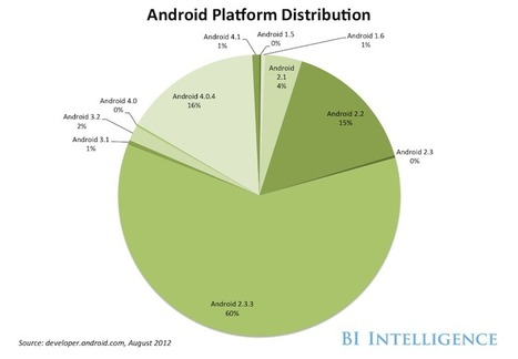 Business Insider | Android News Channel | Scoop.it
