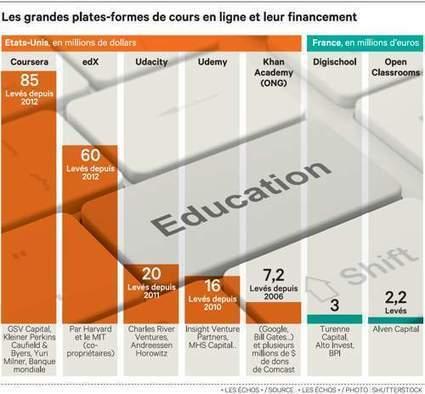 Education: la difficile équation économique des MOOC | Formations - Education - Tendances | Scoop.it