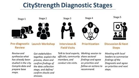 The CityStrength Diagnostic - Resilient Cities Program | Urban Studies | Scoop.it