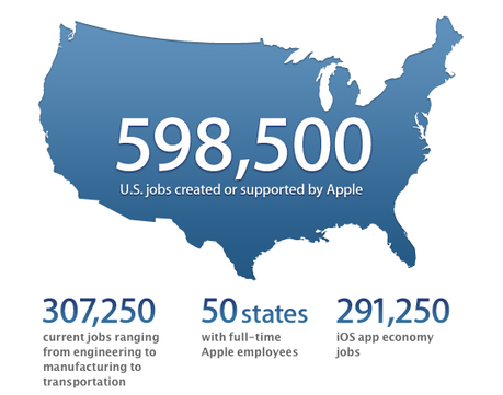 80,000 new jobs in the U.S. created by Apple's iOS app economy in 2012 | Impact Lab | Friday Thinking March 15 2013 | Scoop.it