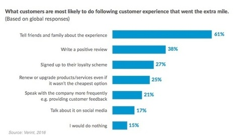 What's the Key to Great Customer Service? | Customer Experience, Satisfaction et Fidélité client | Scoop.it
