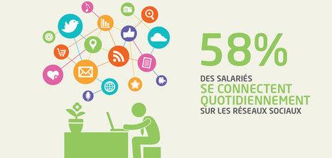 [Infographie] Usage des réseaux sociaux en entreprise | Prodigemobile | Mes articles préférés sur les réseaux sociaux | Scoop.it