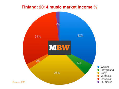 Streaming soars in Finland - but music market down 14% in 2014 | Musicbiz | Scoop.it