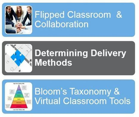 Resources for Blended Learning Instructional De... | Accelerated Learning | Scoop.it