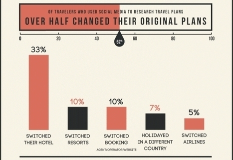 Social Media's effect on hotel bookings and travel plans   Metatataggsolutions-blog   Scoop.it