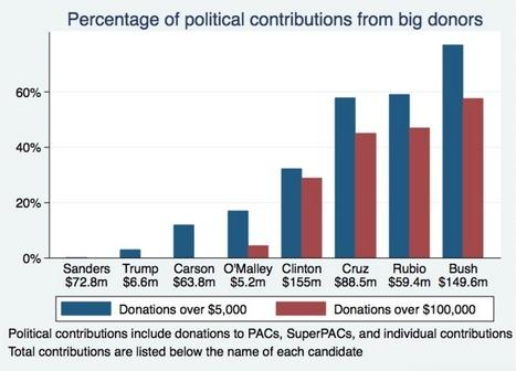 Is Bernie Sanders the Most Pro-Market Candidate? - Evonomics | Peer2Politics | Scoop.it
