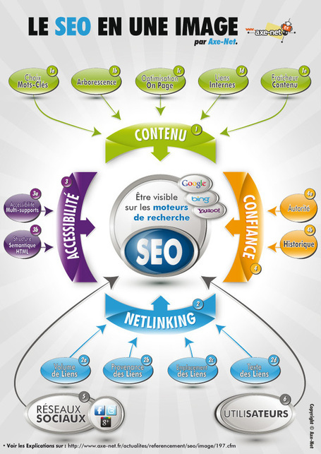 Le SEO en une image | Webmarketing - Referencement SEO - SEA - SMO | Scoop.it