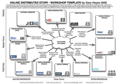 [Gary Hayes' excellent] Distributed Story, Transmedia StoryTelling Worksheet | Transmedia: Storytelling for the Digital Age | Scoop.it