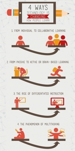 4 Ways Educational Technology Is Changing How People Learn Infographic | Tech Tidbits For Teachers | Scoop.it