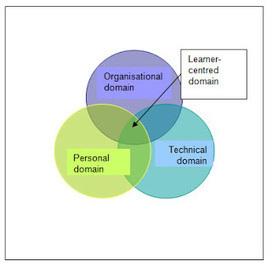 TESOL GREECE BLOG: What is personalisation in education and why do we need it? by Sylvia Guinan | TEFL & Ed Tech | Scoop.it