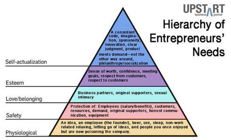 The 'Hierarchy of Entrepreneurs' Needs' - Upstart   Crowdfunding for Women Business Owners   Scoop.it