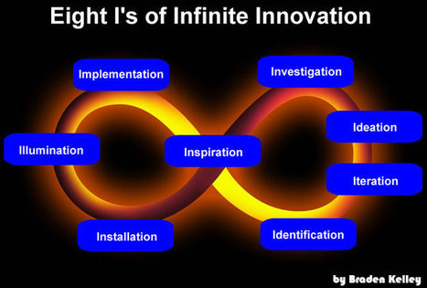 Eight I's of Infinite Innovation – Revisited | Organizational Agility for Innovation & Change | Agilité managériale et entrepreneuriale | Scoop.it