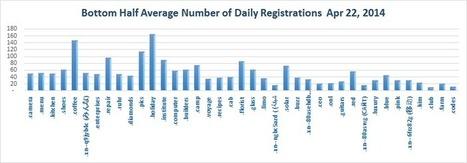Registration of new Top Level Domains April 22, 2014 | Top Level Domains | Scoop.it
