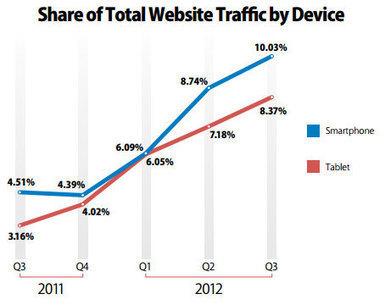 La tablette tactile révolutionne le marché du e-commerce [étude]   Innovation & Co   Scoop.it