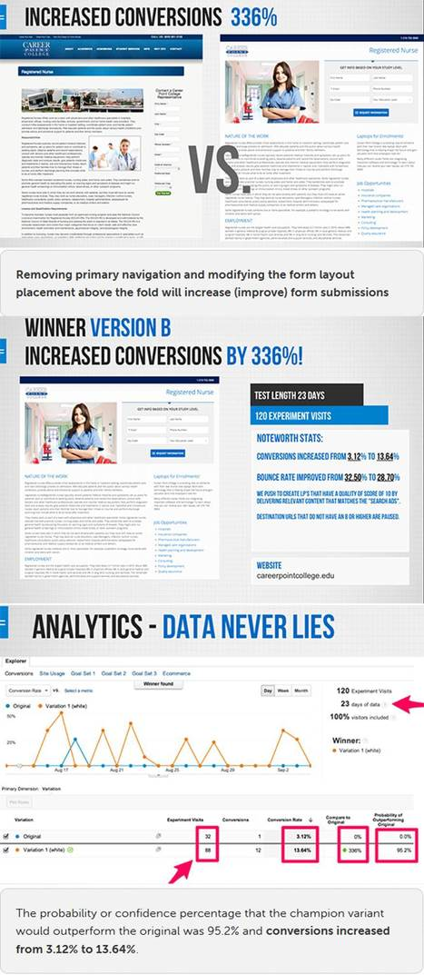How A Single A/B Test Increased Conversion by 336% [Case Study] - Unbounce | #TheMarketingAutomationAlert | the internet of things | Scoop.it